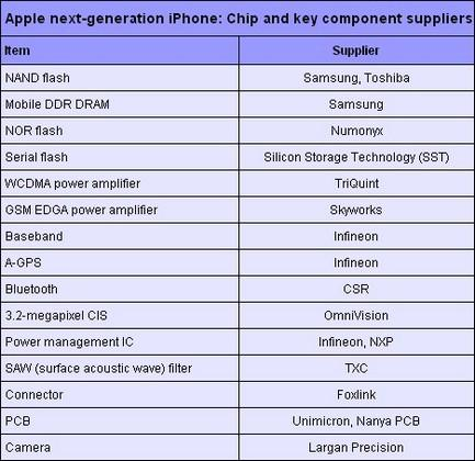 apple-iphone-supplier-grid