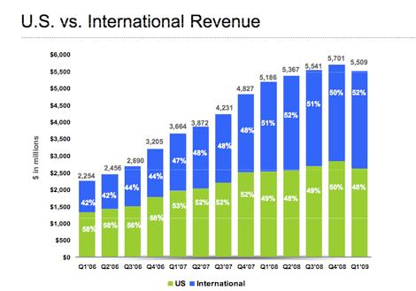 Chiffre d'affaires de Google à l'international