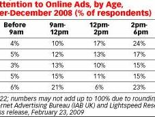 quel moment journée sommes-nous plus attentifs réceptifs publicité ligne