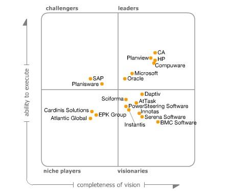 The Gartner PPM Magic Quadrant