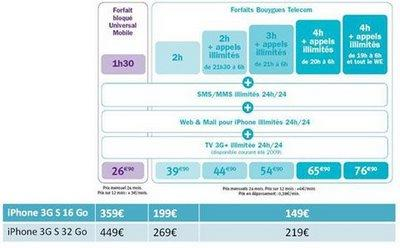 tarif bouygues iphone 3g s