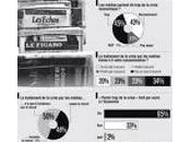 machine élire, Opinionway, Patrick Buisson, Figaro Sarkozy
