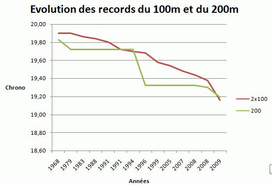 Evolution des records du 100m et du 200m