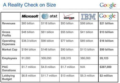google-lobbying-bugdet