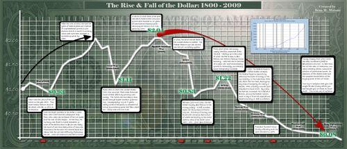Malone-rise-fall-dollar