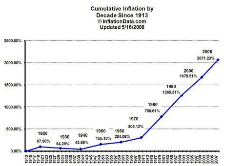 US-inflation-since-1913