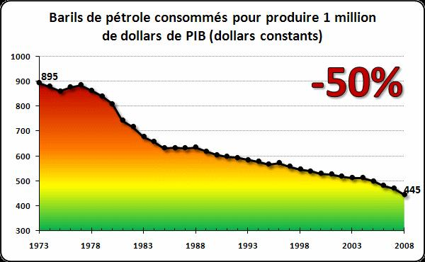 Petrole-vs-pib