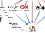 Online atout pour relations presse