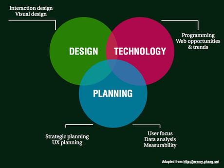 digital planner competences