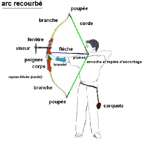 description-arc Le renouveau du tir à larc