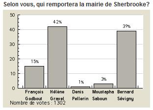 Résultats du sondage - Élections Sherbrooke 2009