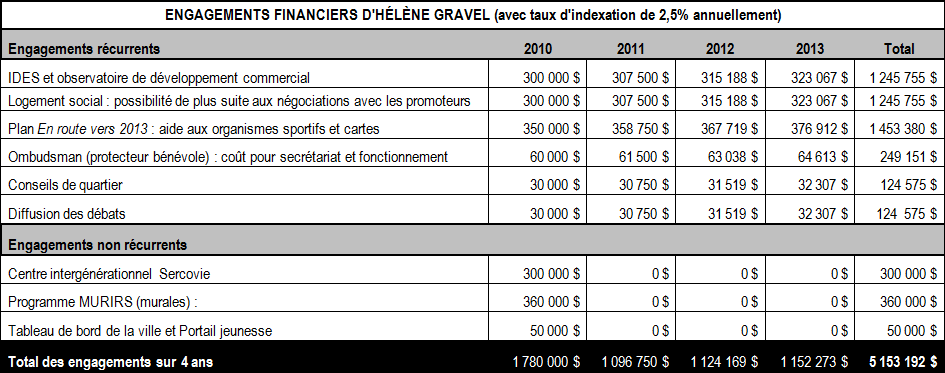 Engagements financiers de Hélène Gravel