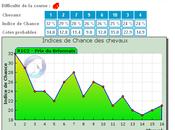 Pronostic turf pour quinté l'hippodrome Vincennes