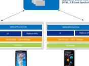 WebSDK développement Sony Ericsson