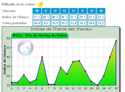 Pronostic pour quinte jour l'hippodrome Vincennes