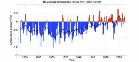ClimateGate 4 : nouveaux éléments, nouvelles fraudes mises à jour, nausée chez certains scientifiques