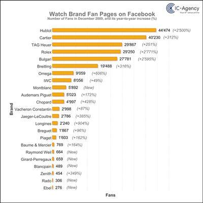 FaceBook_WatchFanPages_dec09_Y-Y-Increase_NEW-web