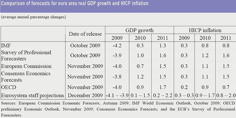 2011 2009 GDP projection comparison