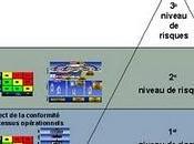 Management risques d'entreprise modèle Triple impact™