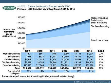 Les tendances 2010 du marketing 2.0 Par Vanksen