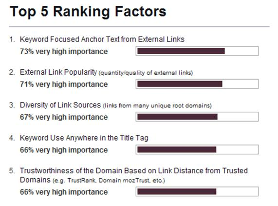 Top 5 ranking factors