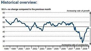 Irish-manufacturing-PMI-2010_jan2010.jpg