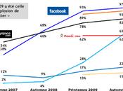 Etude IFOP réseaux sociaux France