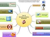 Pourquoi l'Ecole Française l'Heuristique utilise XMind