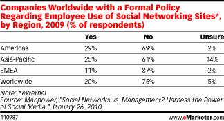 Companies Worldwide with a Formal Policy Regarding Employee Use of Social Networking Sites*, by Region, 2009 (% of respondents)