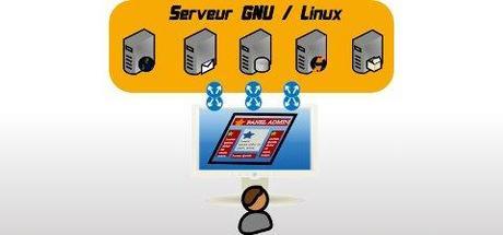 Panel (tableau de bord) d'administration de serveur GNU/Linux