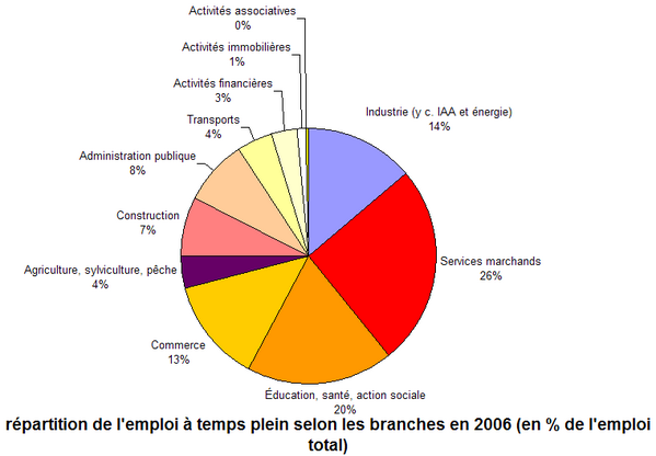 emploi-2006.png