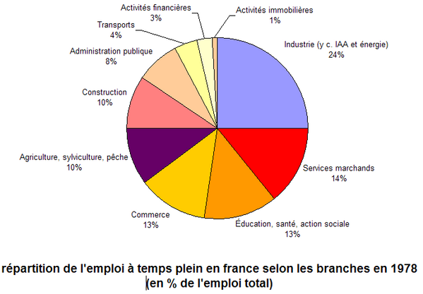 emploi-france-1978.png