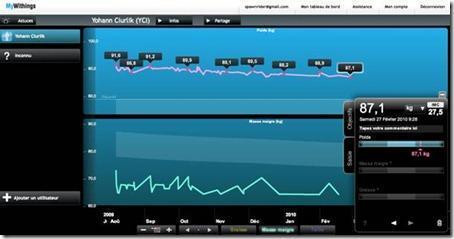 clip image006 thumb Test de la balance Wifi de SFR pour l'Atelier SFR