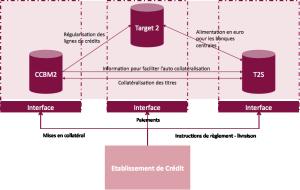 Le projet CCBM2 : un nouveau pas en avant pour les marches financiers europeens
