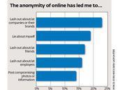 Médias sociaux territoire d'anonymat d'agression contre marques