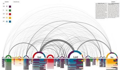 Les 50 plus beaux graphiques de visualisation de données !