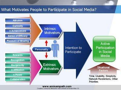 What Motivates People to Participate in Social Media?