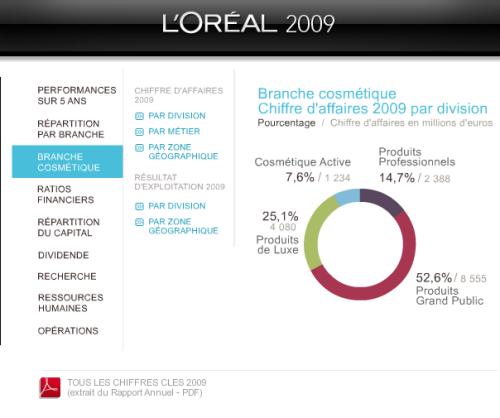 rapport d'activité interactif : l'exemple de L'oréal | À Voir