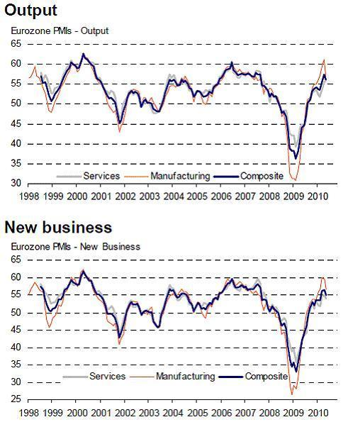 Eurozone-PMI-manufacturing-services-May212010.jpg