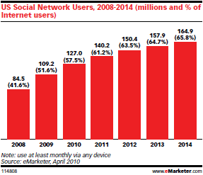 us social network users