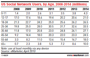 social networks by age