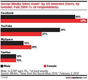 social media site by genre
