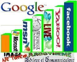 Les 1000 sites Web les plus visités pendant le mois d'avril 2010.