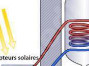 chauffe-eau solaire fonctionnant thermosiphon