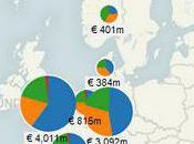 Publicité Internet: France face voisins Européens