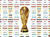 Bilan Marketing Coupe Monde 2010