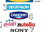 Barometre BrandActsObserver distinguent entreprises