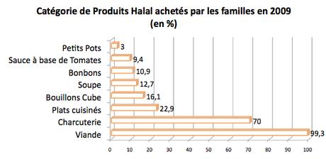 Le Halal en France