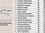Baromètre Ipsos politiques. premiers sont DSK, Delanoé et... Lang
