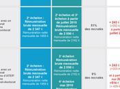 Maître conférences: inégalités devant reclassement (article finances pour 2010)